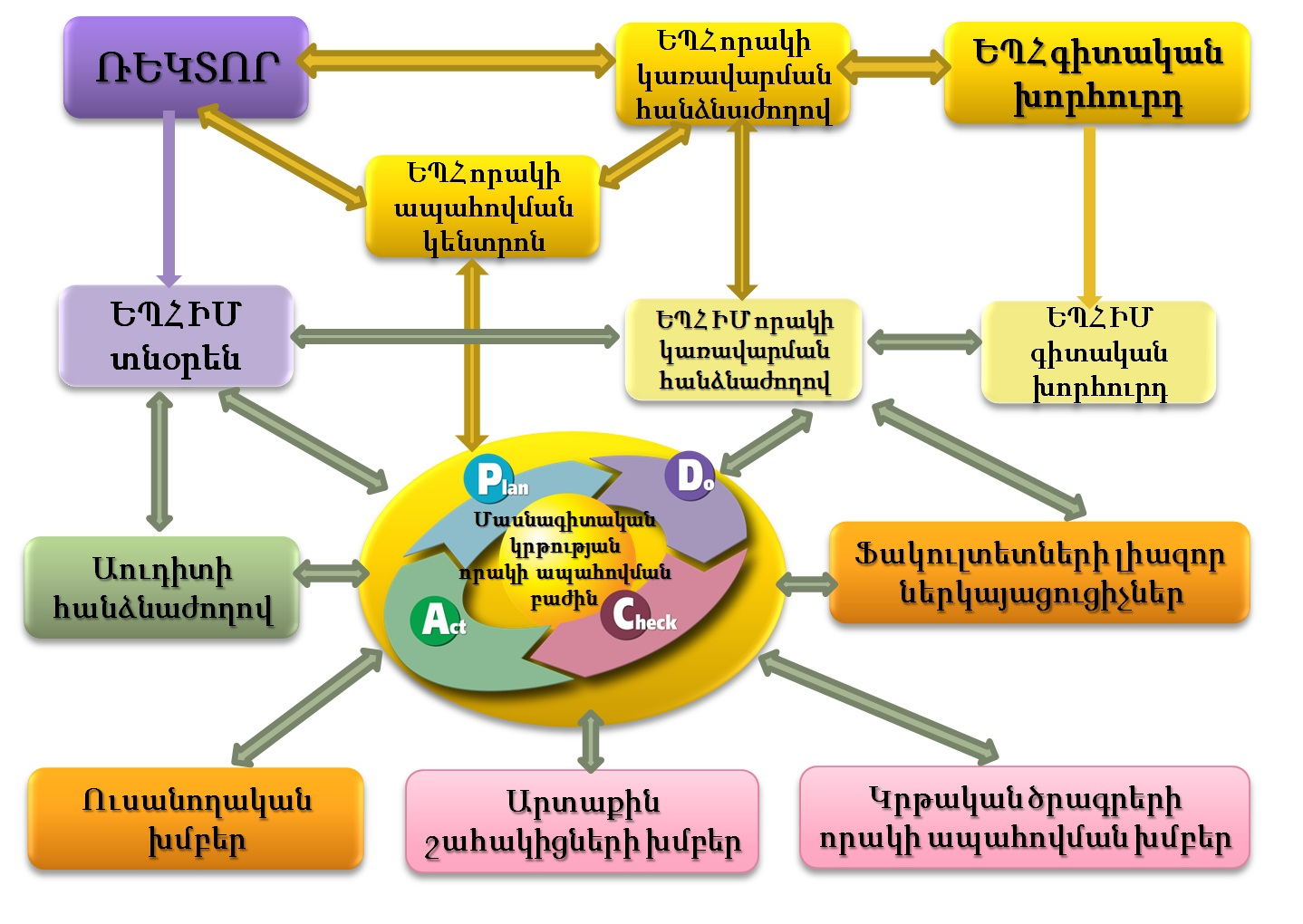 ysuib –organizational-structure-of-quality-assurance-system